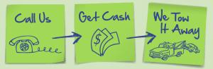 Cash for Cars Steps